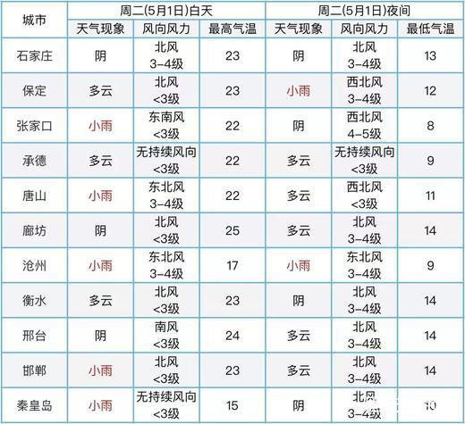 河北邯郸天气预报_固安县人民政府 - 文章详情页